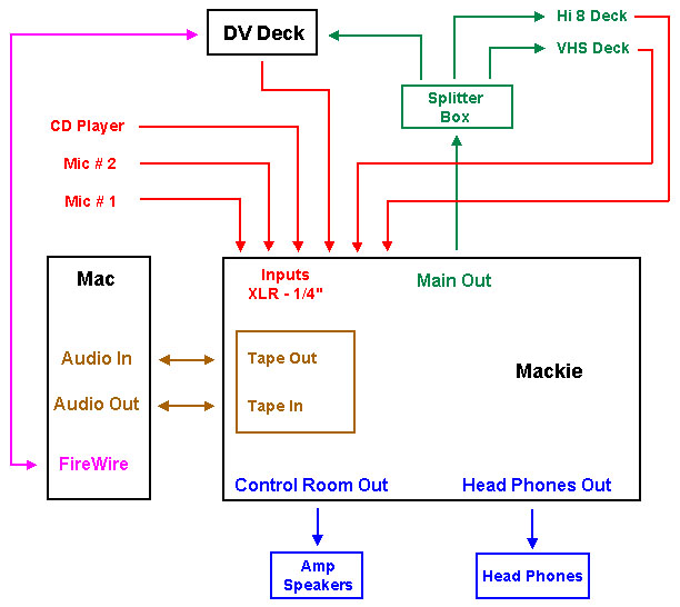 fcp dv and the audio mixing board audio wiring schematic